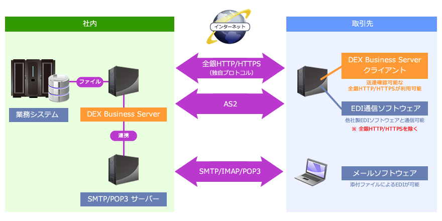 EDI-Master DEX Business Server システム構成図