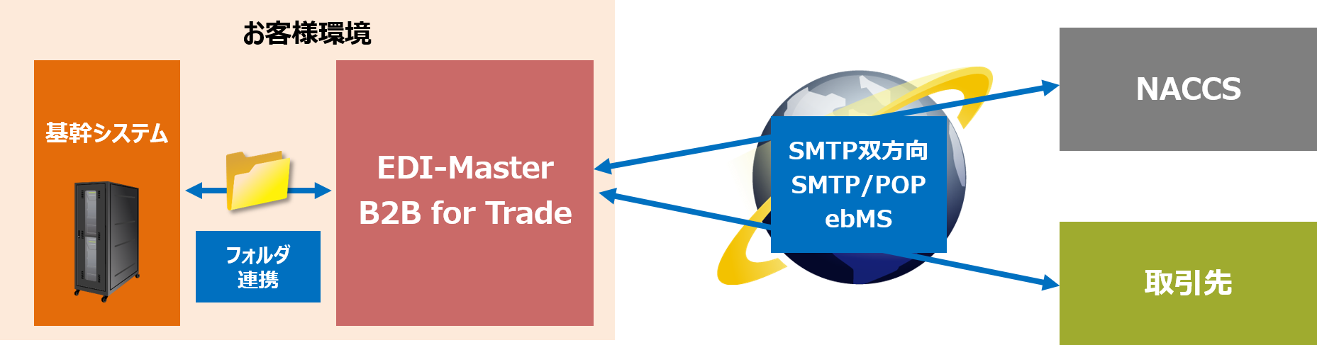 EDI-Master DEX for Trade概要図