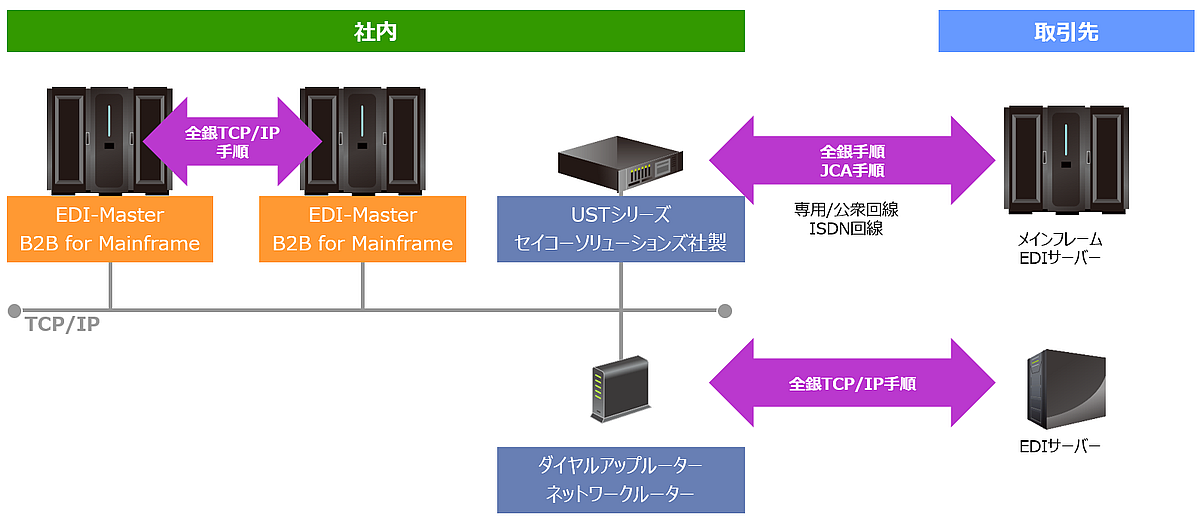 EDI-Master DEX for Mainframe利用イメージ