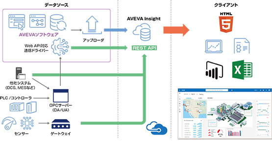 AVEVA Insightの構成