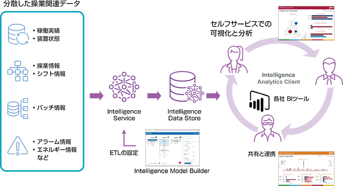 Wonderware Intelligenceの概念