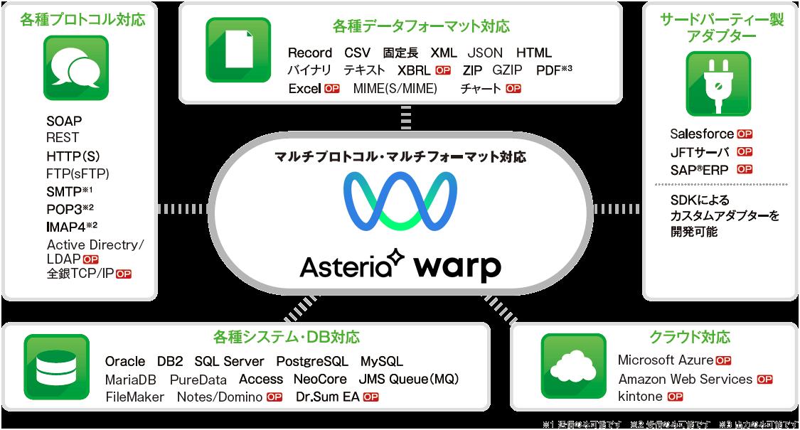 asteria warp キヤノンitソリューションズ