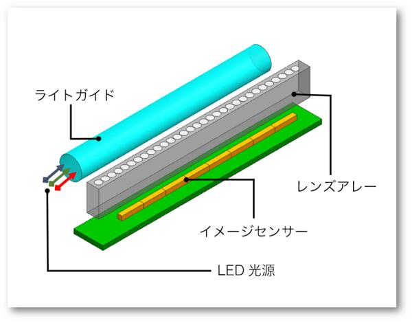コンタクトイメージセンサの構造画像