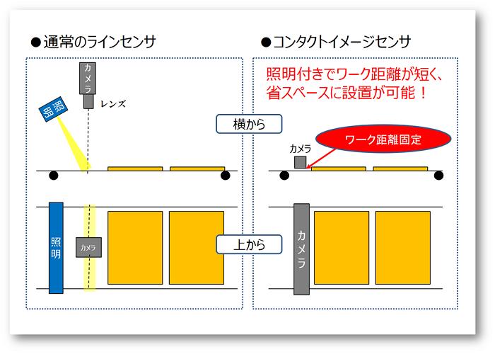 ラインセンサとCISとの比較画像