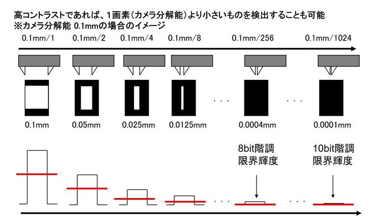 撮像分解能以上の検出イメージ、その2(図3)