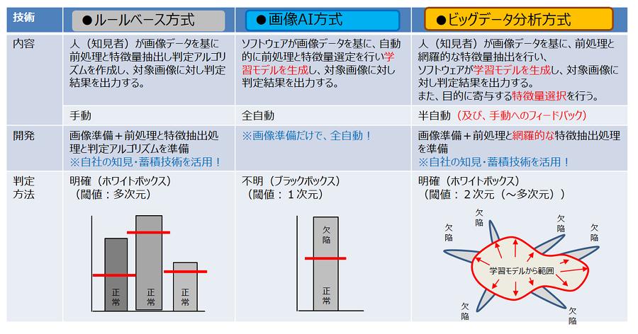 3つの判定方式の比較
