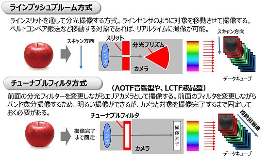 ハイパースペクトルカメラの構造