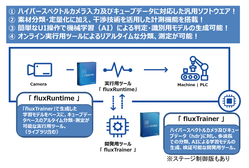LuxFlux社製ソフトウェアの構成