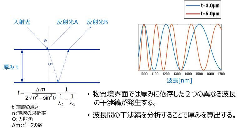 波長の干渉性を活用した膜厚測定方法