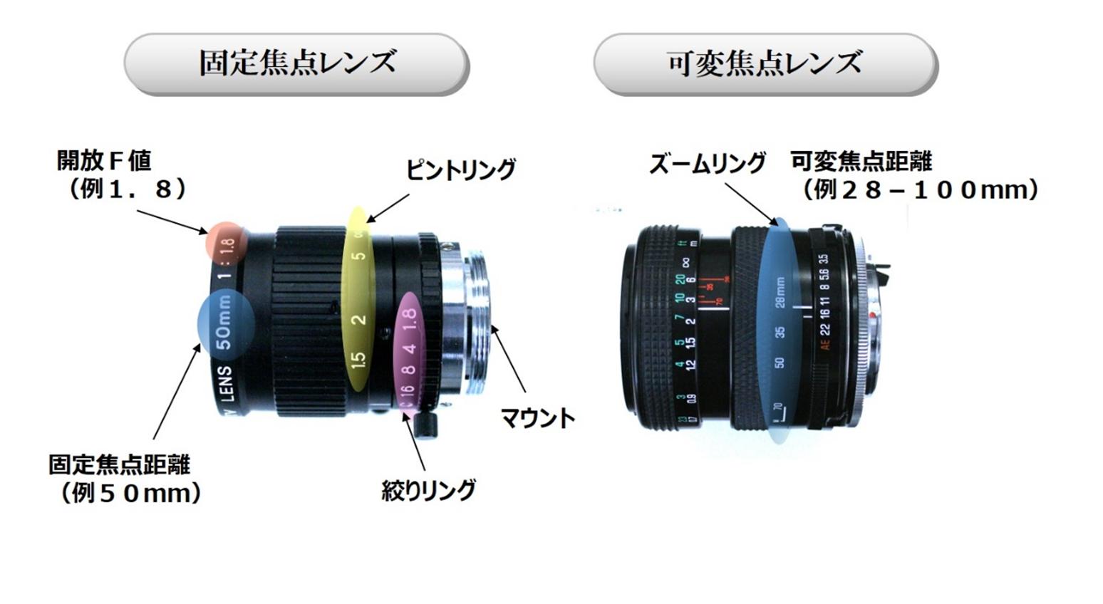 固定焦点レンズと可変焦点レンズ