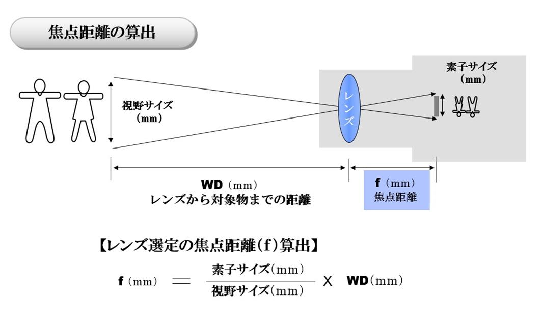 焦点距離の算出