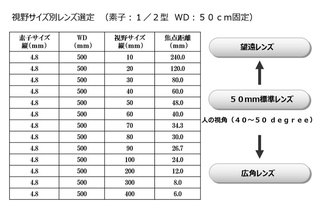 視野サイズと焦点距離の関係