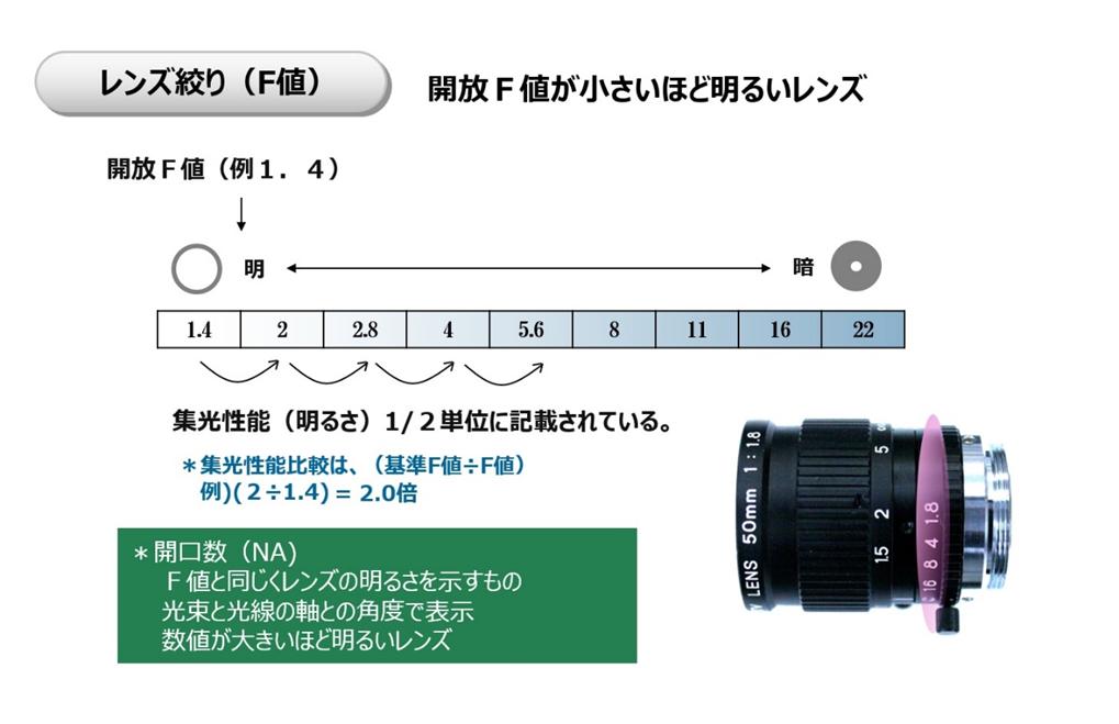 レンズ絞り(F値)について