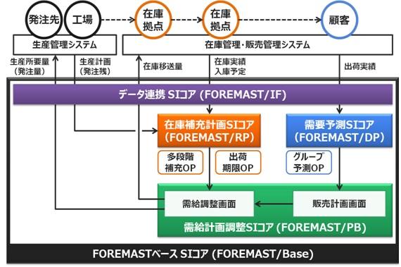 需要予測・需給計画システムの新バージョン「FOREMAST(フォーマスト) Ver.3.0」