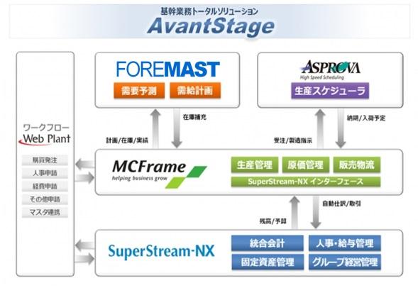 基幹業務トータルソリューション「AvantStage」