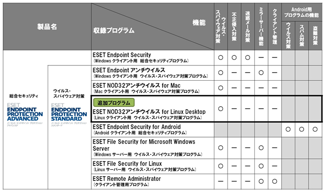 ESET Endpoint Protectionシリーズのプログラム構成