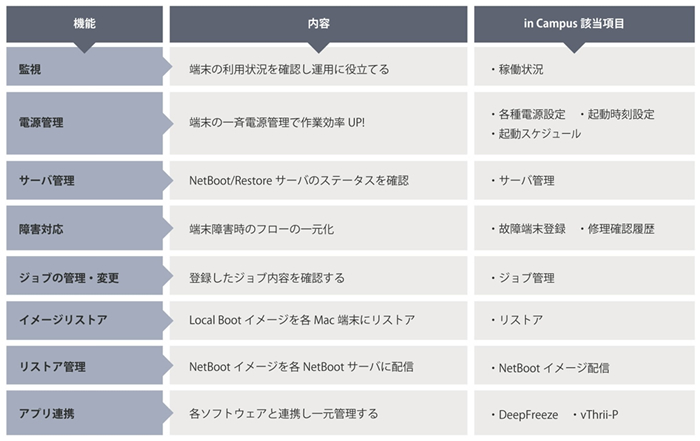 「in Campus Device」その他機能一覧