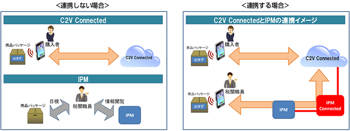 C2V ConnectedとIPMの連携イメージ