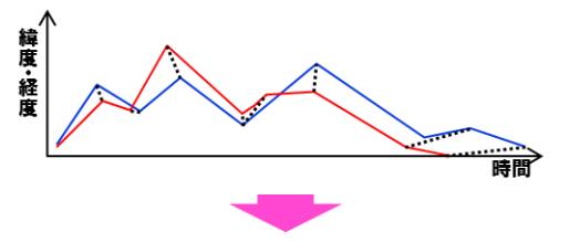 緯度・経度の時系列一対ごとにDTW法で乖離度を評価