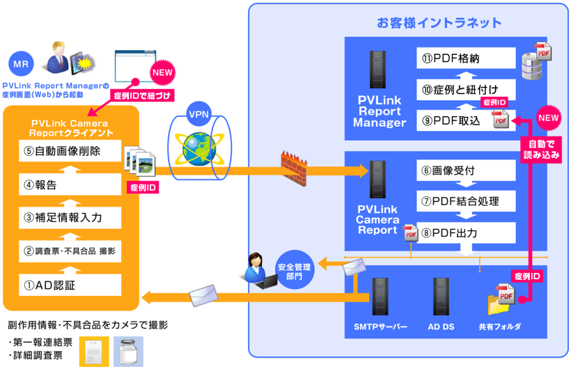 「PVLink Report Manager」との連携図
