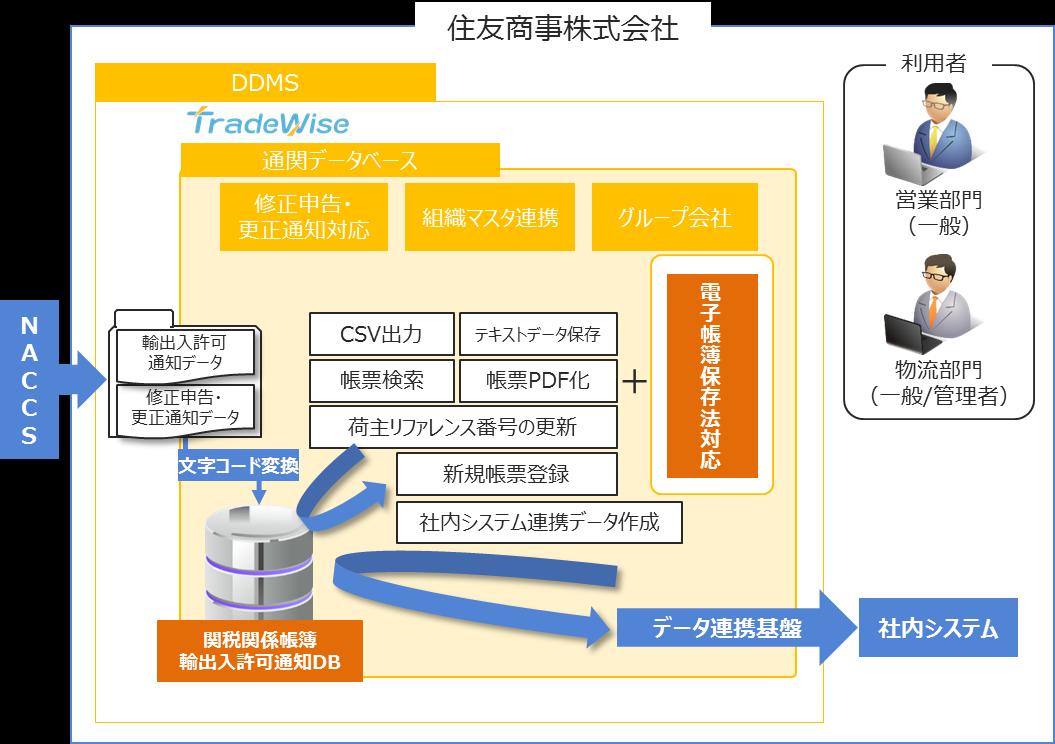 貿易業務管理システム「TradeWise」のシステム概要図