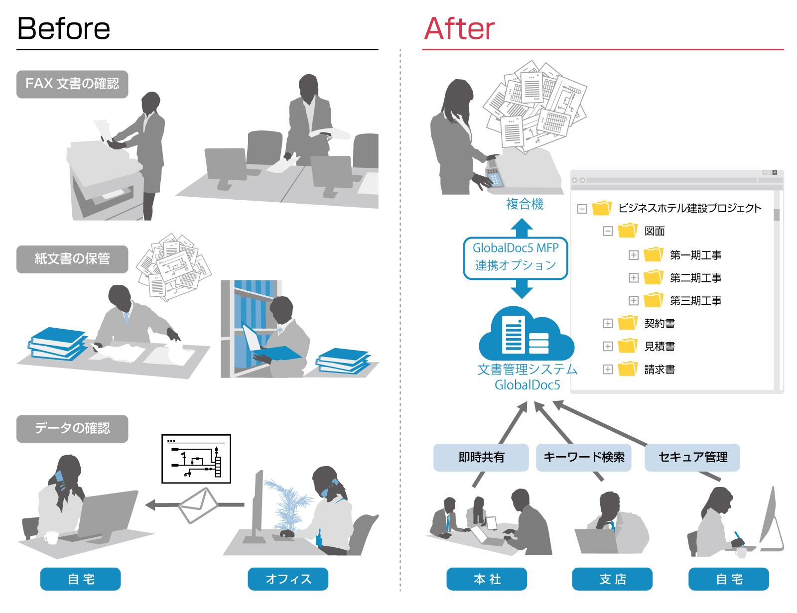 複合機と文書管理システムをシームレスに連携させる「GlobalDoc5 MFP連携オプション」を提供開始~効率的な文書管理を支援するトータルドキュメントソリューションを強化~