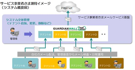 「GUARDIANWALL Cloud Edition」