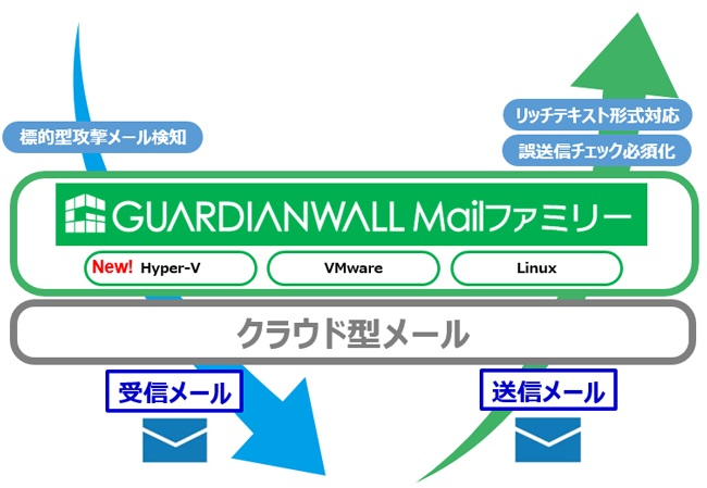 GUARDIANWALL Mail概要図