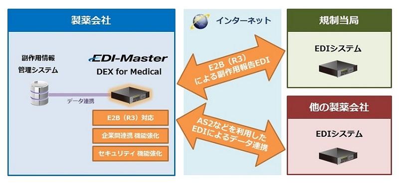 製薬企業向けEDIシステム「EDI-Master DEX for Medical」