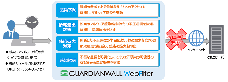 GUARDIANWALL WebFilter概要図